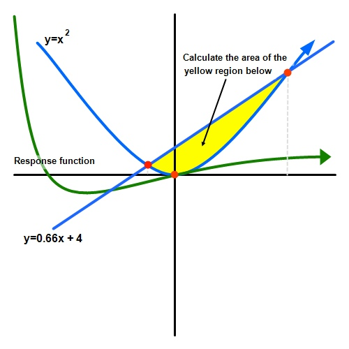 Math - various functions