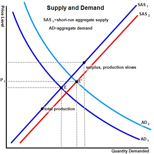 Economics - Supply and Demand graph